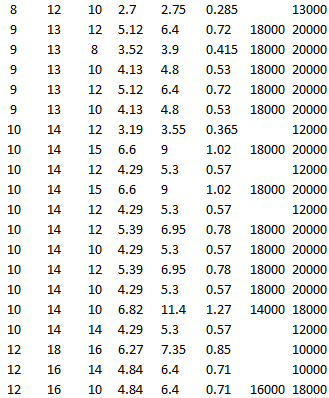 SKF BK 0910, SKF HK 1012.2RS, SKF HK 1015, SKF BK 1012 RS, SKF BK 1015, SKF HK 1012 RS, SKF BK 1012