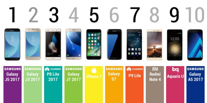 Smarphone más vendidos en 2017 en España