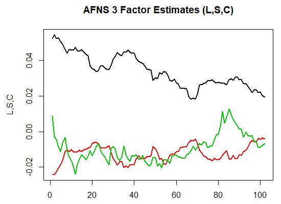 level slope curvature r code afns