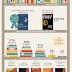 50 millió értékelésnél a Goodreads!