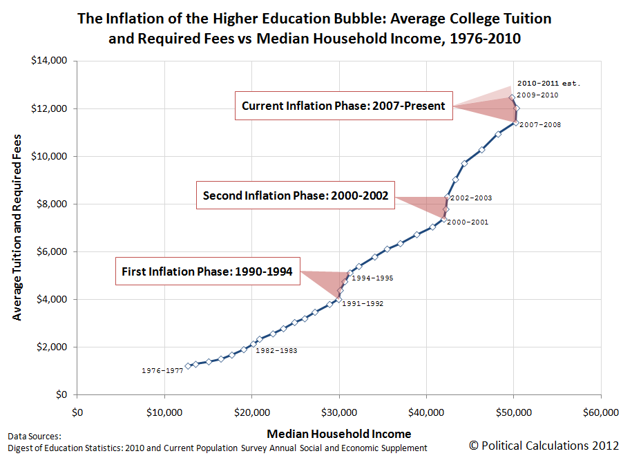 The Inflation of the Higher Education Bubble: Average College Tuition and Required Fees vs Median Household Income, 1976-2010