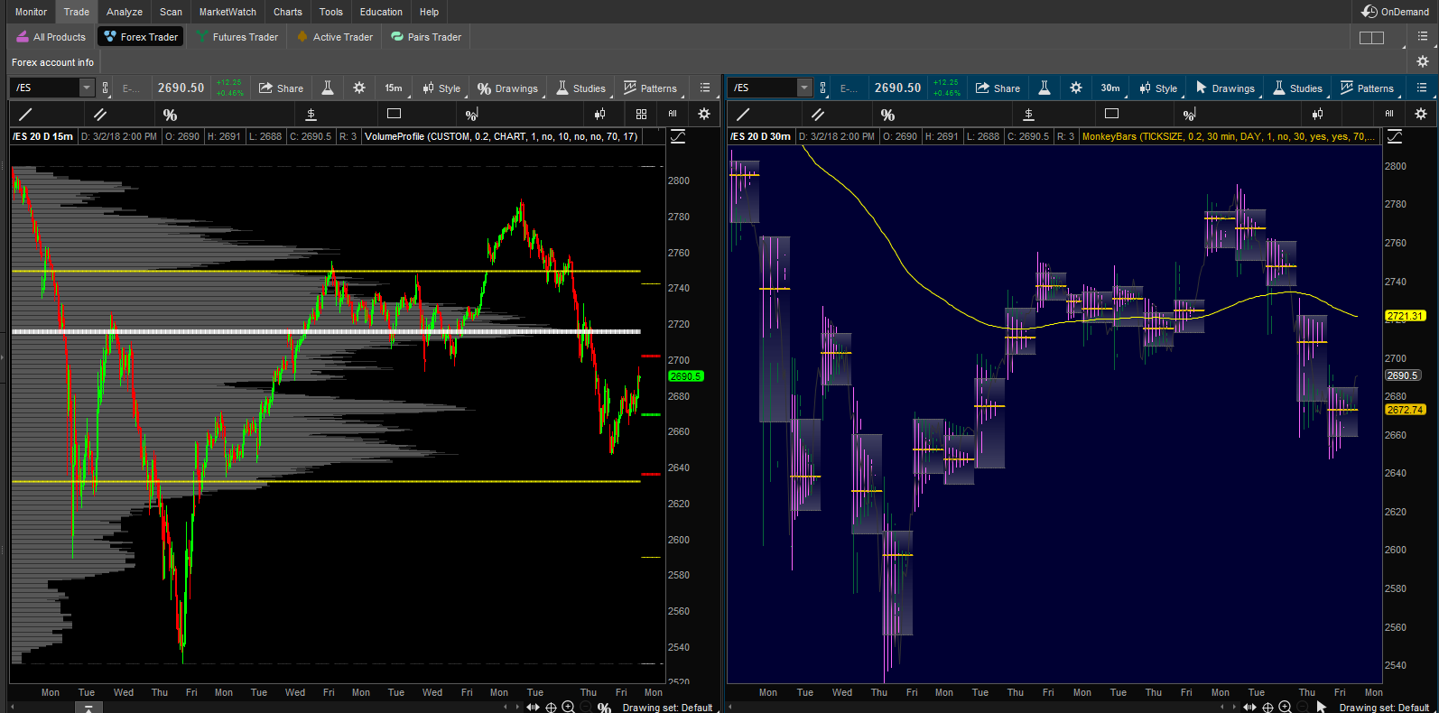 What is a thinkorswim study set and how to install one – the.