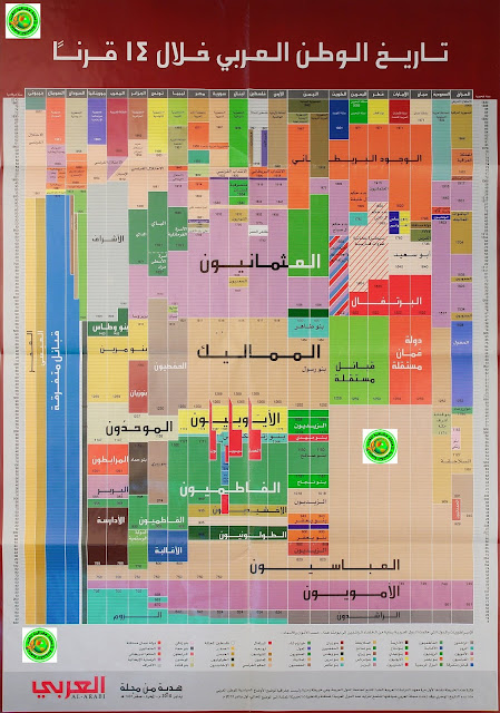 خريطة مهمة للأساتذة والطلاب تاريخ الوطن العربي خلال 14 قرنا