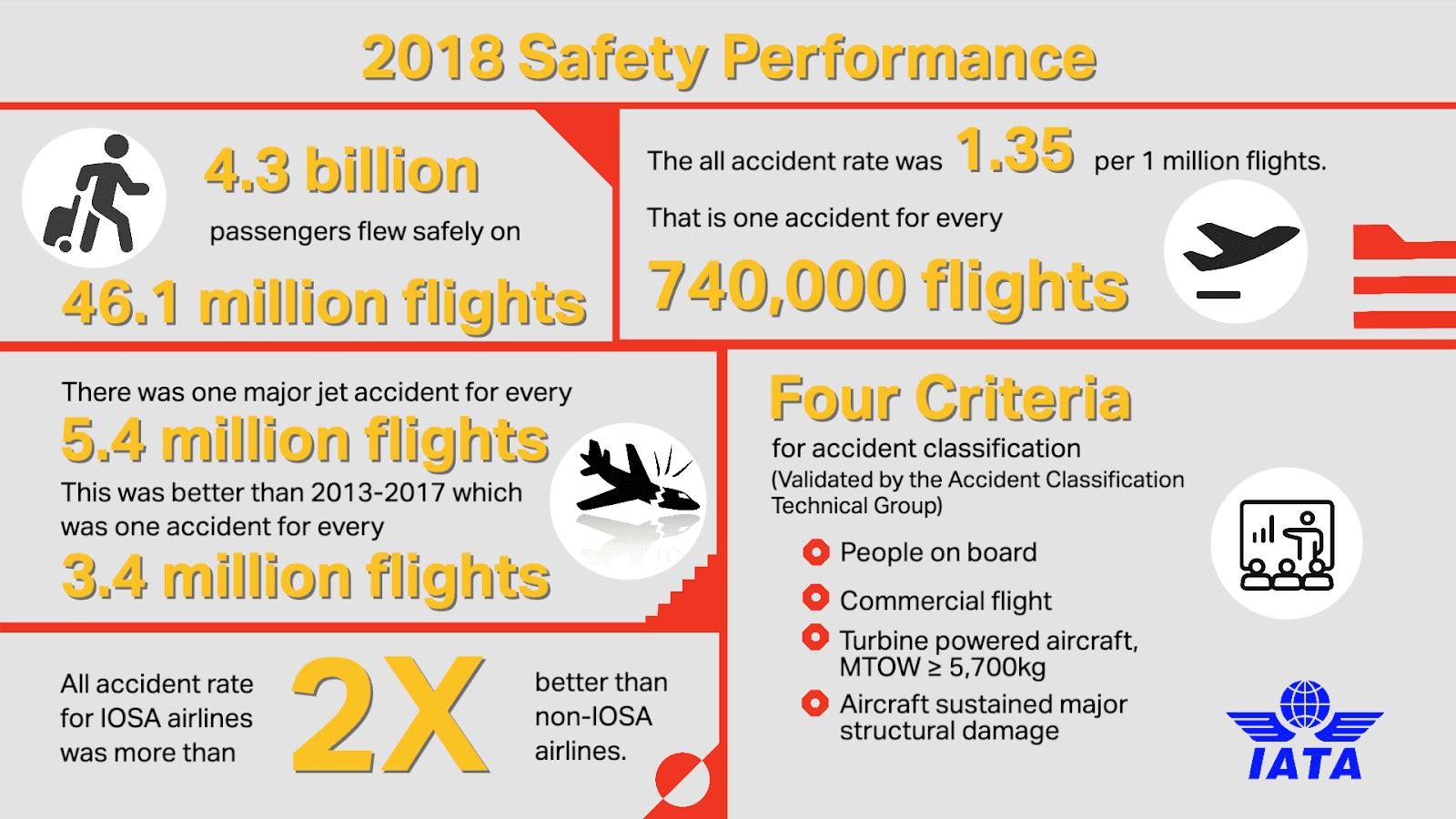IATA divulga o desempenho em segurança das companhias aéreas de 2018 | É MAIS QUE VOAR