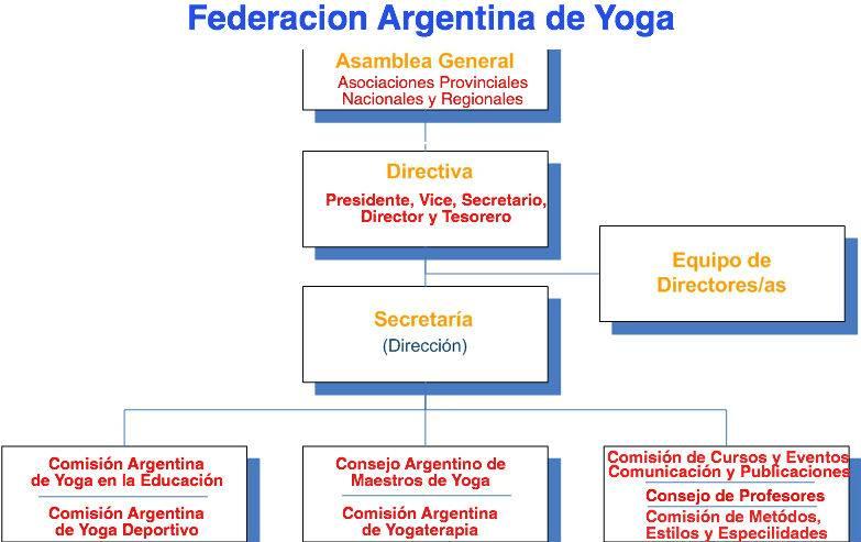 ... Comisión de Yoga en la Educación. Yogacharini Miriam Bieladinovich c05d3778b75d