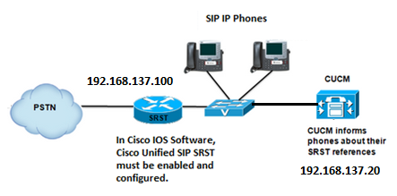 Roshan's Networking Blog: SIP SRST Related Configuration