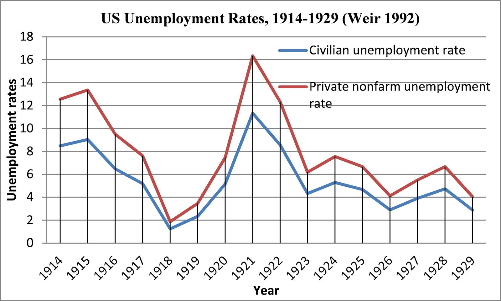 Okun's Law: Economic Growth And Unemployment