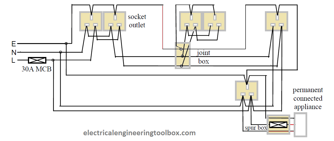How to Wire Socket Outlets in a Domestic Installations ... Kitchen Ring Wiring Diagram on kitchen outlet diagram, kitchen schematic, kitchen hood ventilation diagram, lighting diagram, kitchen room diagram, kitchen cabinet diagram, kitchen outlet requirements, commercial kitchen diagram, grounding diagram, kitchen framing diagram, build your own cabinets diagram, kitchen switch, kitchen circuit requirements, kitchen repair, kitchen circuit diagram, kitchen flow diagram, kitchen design diagram, kitchen plumbing diagram, kitchen door,