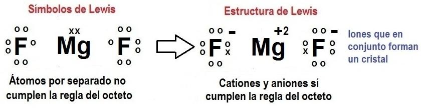 Resúmenes De Química 55 Estructuras De Lewis De Compuestos