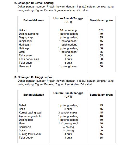 Ganti Makanan Sehari Hari Dari 4 Sehat 5 Sempurna Dengan Pedoman Gizi Seimbang Dunia Anak Indonesia