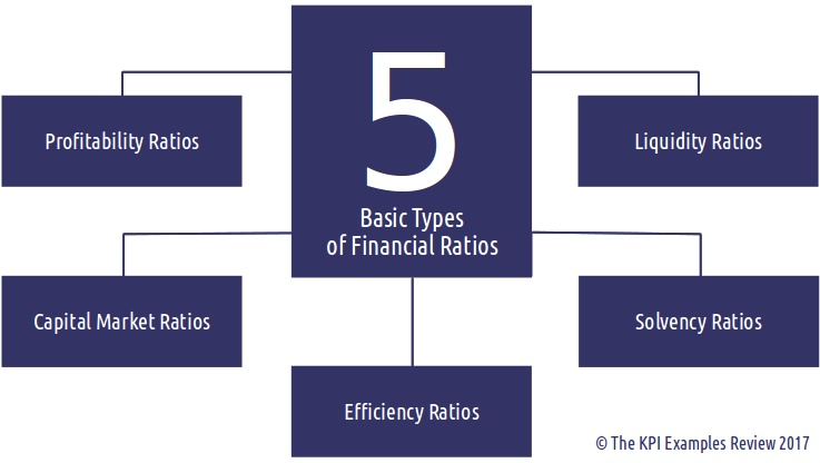 List Of The Best Financial Ratios For Analysis: Best Financial