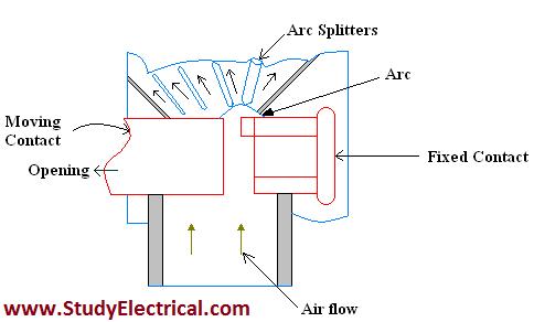 Cross blast Circuit Breaker