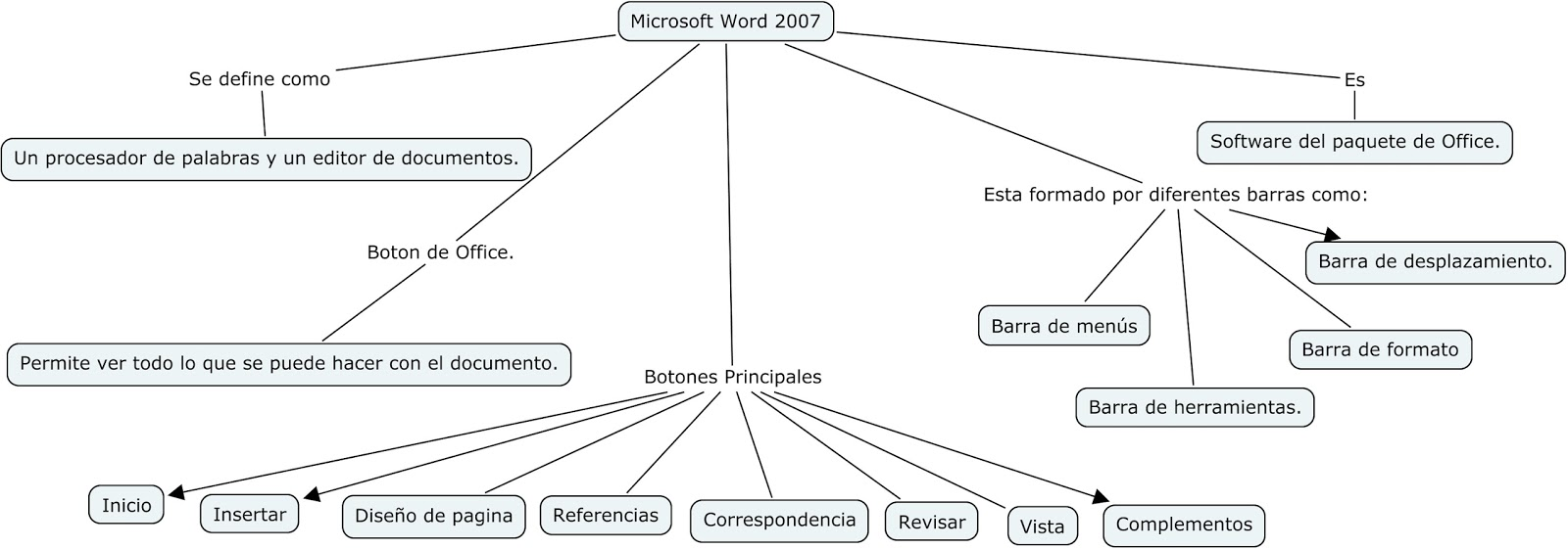 Blog de Marlon Cruz: Mapa Conceptual Microsoft Word 2007