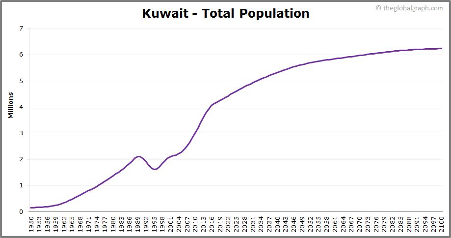 Kuwait  Total Population Trend