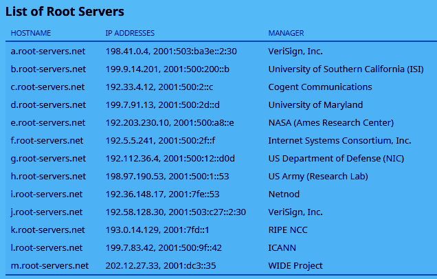 List of the global internet DNS Root Servers (graphic)