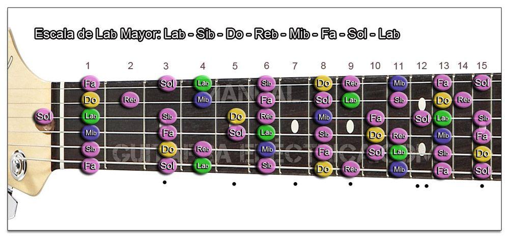 Escala Guitarra La bemol mayor - Ab