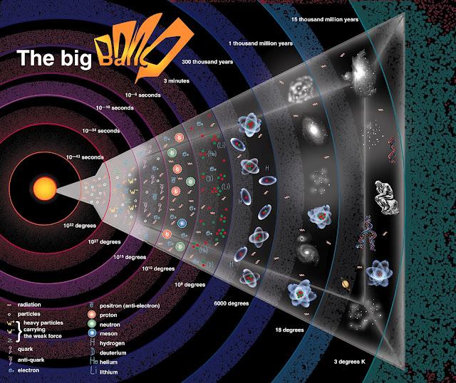 A contagem do tempo na física e na história