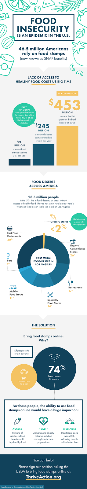 Help the nearly 45 million people relying on #SNAP benefits gain easier access to #healthy food by signing the Thrive Market #petition! #ThriveMarket #ThriveAction #infographic