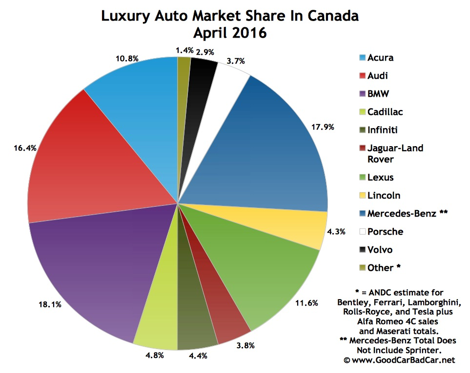 luxury car brands canada  Top 15 Best-Selling Luxury Vehicles In Canada – April 2016 | GCBC
