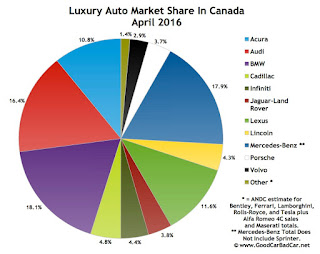 Canada luxury auto brand market share chart April 2016