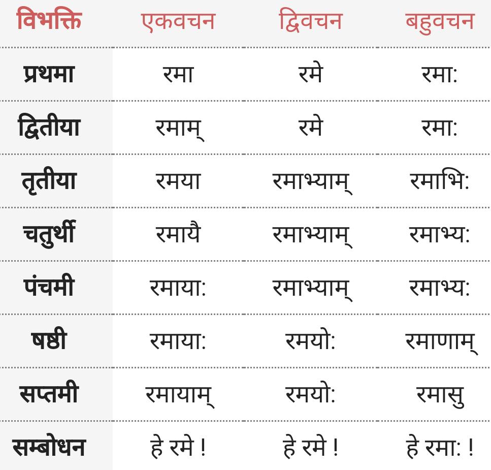 Rama ke roop - Shabd Roop - Sanskrit