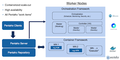 03 WorkerNodes Announcing Pentaho 8.0   Coming in November to a theater near you!