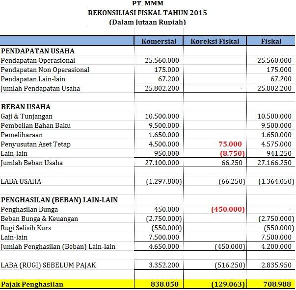 Contoh Laporan Keuangan Rekonsiliasi Fiskal Air Mata Daun