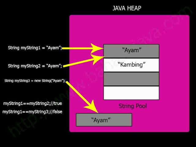 java_string_pool