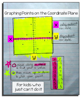 Do your students need help plotting points on the coordinate plane? One of my 11th grade students still could not plot but finally understood when I related it to a game.