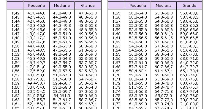 tablas de peso ideal adultos oms