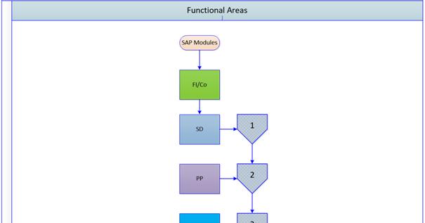 SAP MM, PM, PP SD, FI/CO Functional Processes: SAP Core Modules Process  Flow Charts, FI/SD/PP/MMSAP MM, PM, PP SD, FI/CO Functional Processes