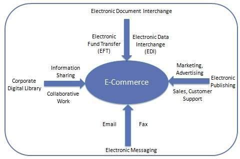 Pengertian dari E-Commerce - Sistem Informasi