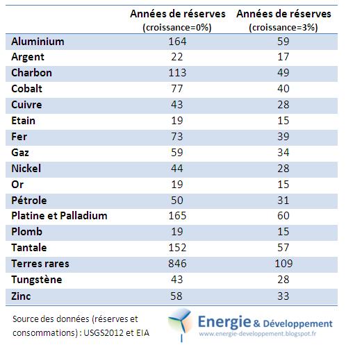 années de reserves or, pétrole, argent, cuivre et autres ressources naturelles