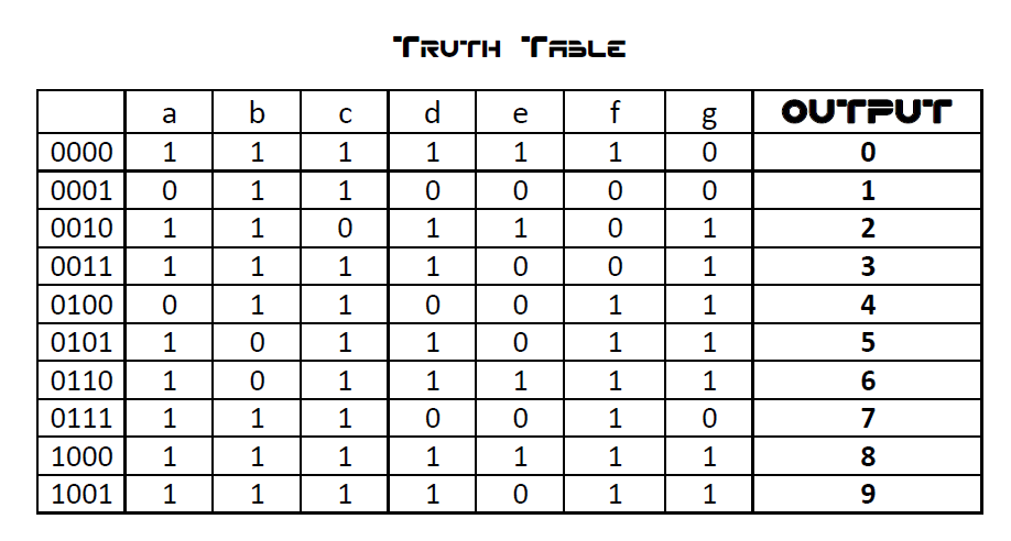 circuit diagram from truth table