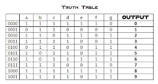 ECE Logic Circuit: The Seven Segment Display