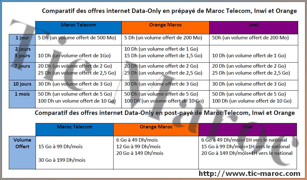comparatif des offres internet 3g 4g de maroc telecom iam orange et inwi tic maroc. Black Bedroom Furniture Sets. Home Design Ideas