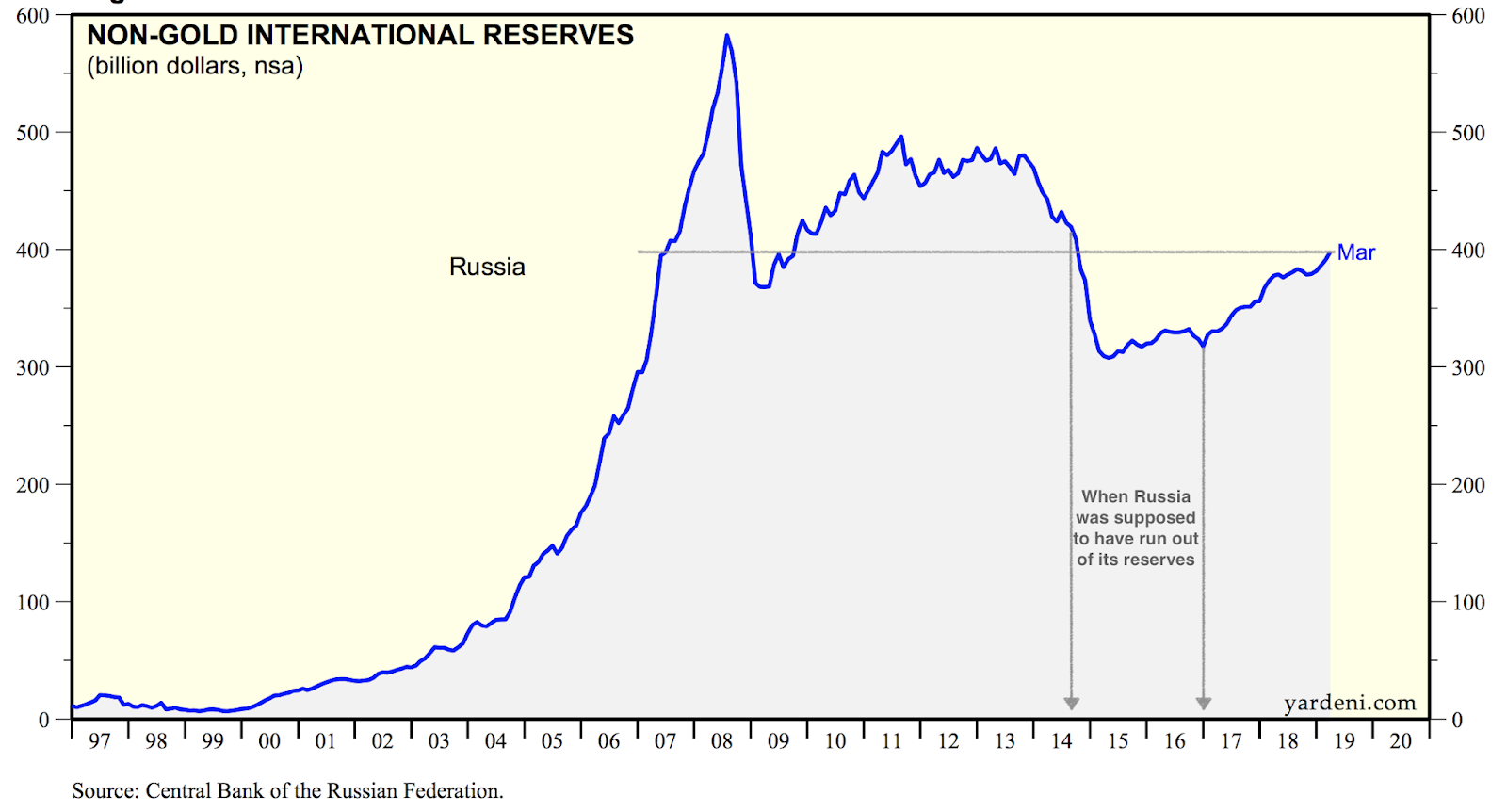 True Economics: 10/4/19: Russian Foreign Exchange Reserves