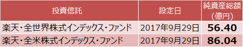 楽天・全世界株式と楽天・全米株式の純資産総額比較