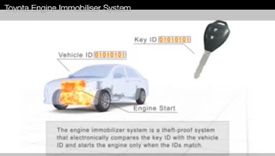 teknologi immobilizer key