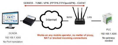 vpn3 - ¿Por qué necesito crear una VPN en mi router industrial 3G/4G?