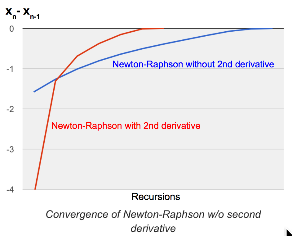 Scala for machine learning: Newton-Raphson revisited