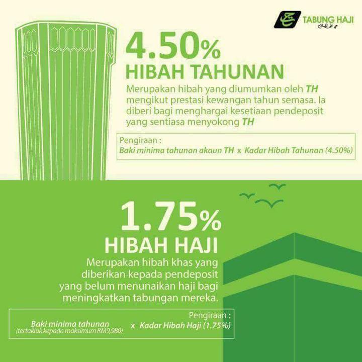 Cara kira Hibah Tabung Haji 2017