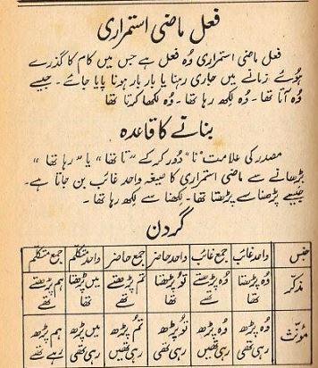 Urdu grammar online: November 2018