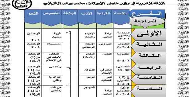 اقوى مراجعة لغة عربية للصف الثالث الثانوى 2020