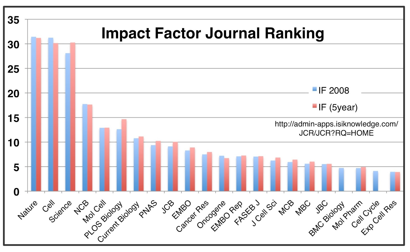 Scientific research and essays impact factor 2011