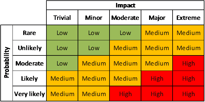 Probability And Impact Matrix For Risk Essment