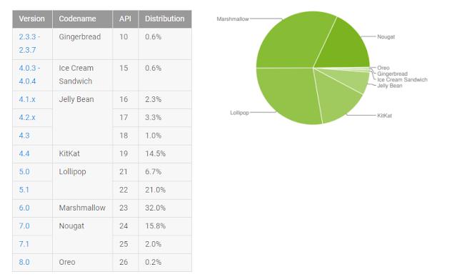 fragmentarea sistemului de operare Android