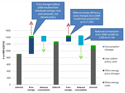 Graph: Changes in annual energy bills from 2004 to 2008 and from then to 2016.