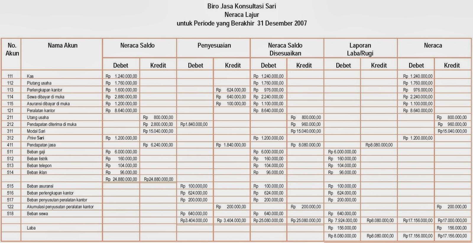 Bentuk Worksheet Dalam Akuntansi
