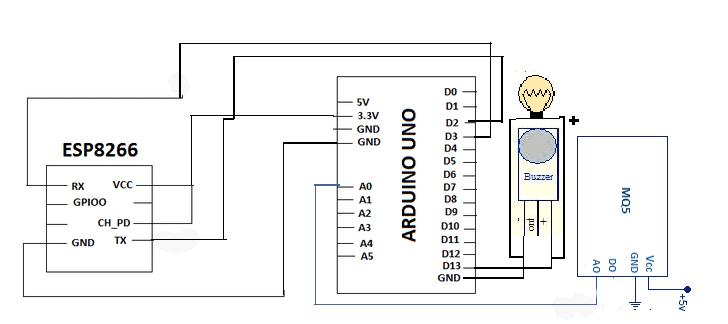 IOT Based LPG/CNG Gas Leakage Detection & Alert Using